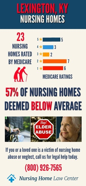 Lexington KY Nursing Home Ratings Graph