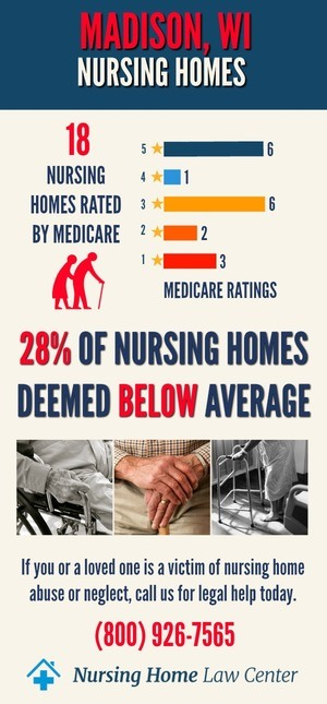 Madison Wisconsin Nursing Home Ratings Graph