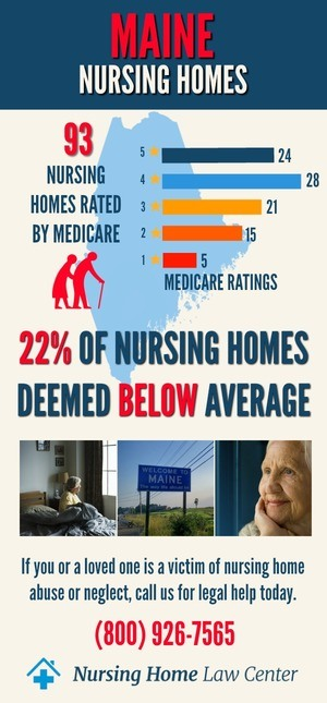 Maine Nursing Homes Ratings Graph