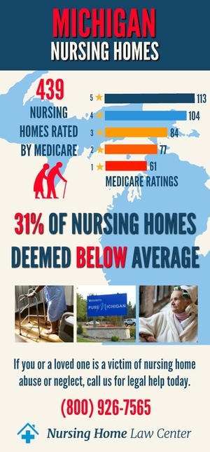 Michigan Nursing Homes Ratings Graph