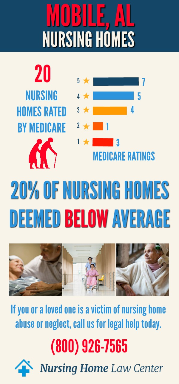 Mobile, AL Nursing Home Ratings Graph