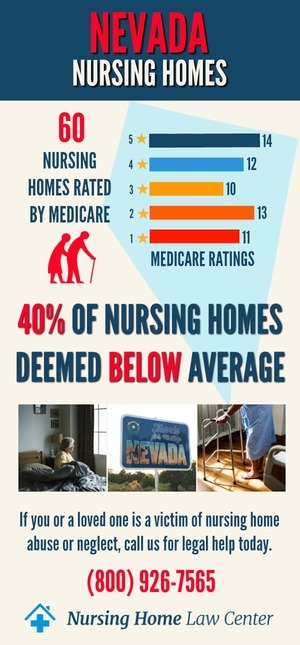 Nevada Nursing Homes Ratings Graph