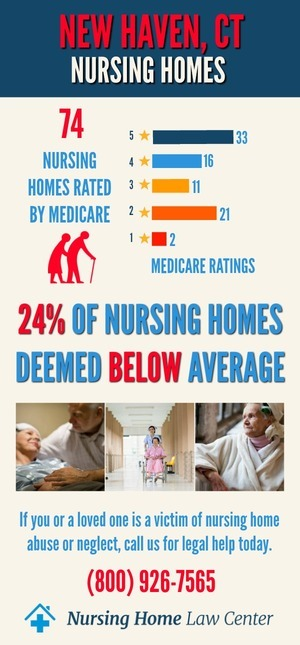 New Haven CT Nursing Home Rating Graph