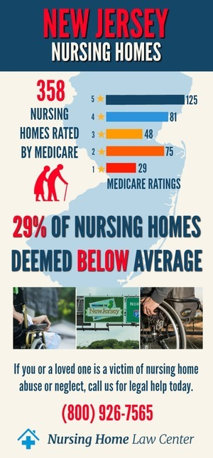 New Jersey Nursing Home Ratings Graph