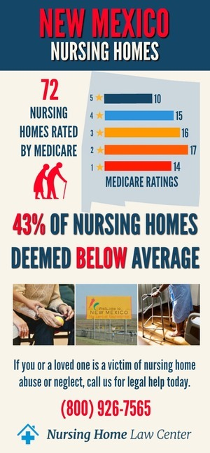 New Mexico Nursing Home Ratings Graph