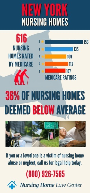 New York Nursing Home Ratings Graph