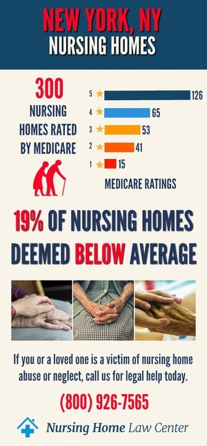 New York NY Nursing Home Ratings Graph
