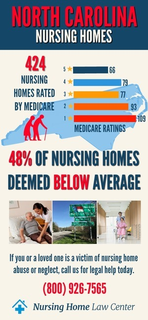 North Carolina Nursing Home Lawyer Abuse Stats
