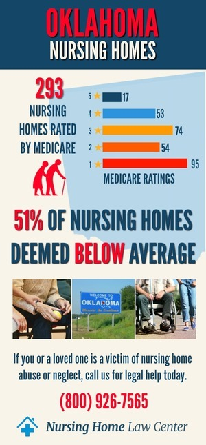 Oklahoma Nursing Homes Ratings Graph