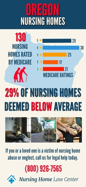 Oregon Nursing Homes Ratings Graph