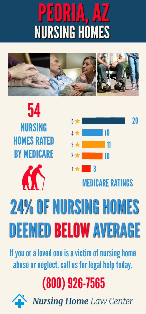 Peoria, AZ Nursing Home Ratings Graph