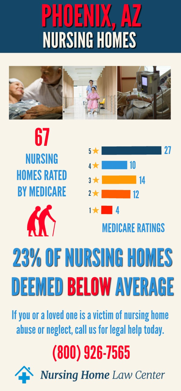 Phoenix Nursing Home Ratings Graph