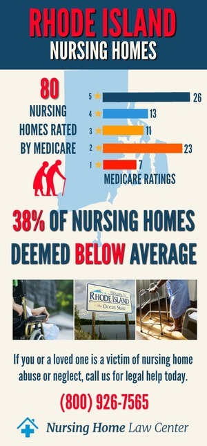 Rhode Island Nursing Homes Ratings Graph