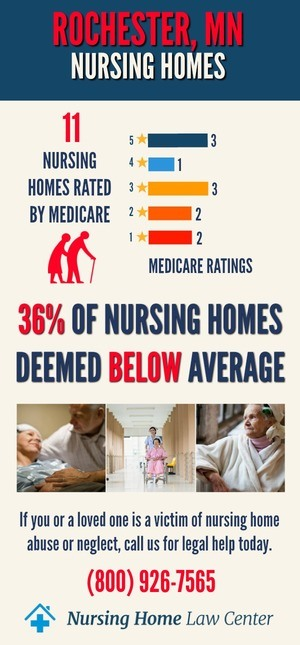Rochester Minnesota Nursing Home Ratings Graph