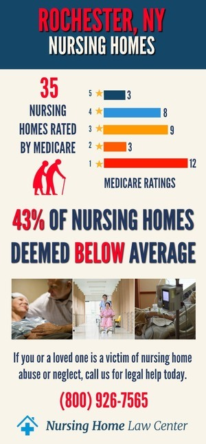 Rochester NY Nursing Home Ratings Graph
