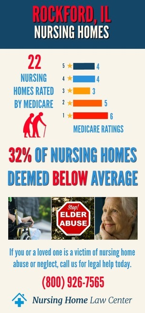 Rockford IL Nursing Home Ratings Graph