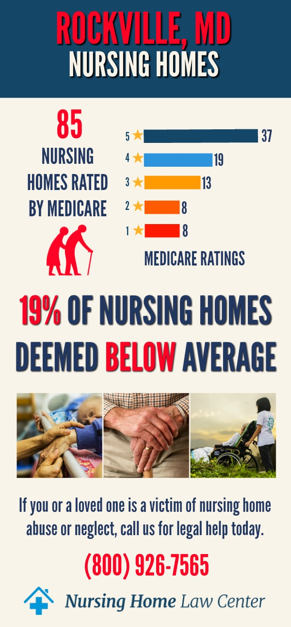 Rockville Maryland Nursing Home Ratings Graph