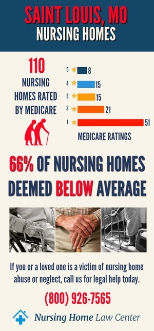 St. Louis MO Nursing Home Ratings Graph