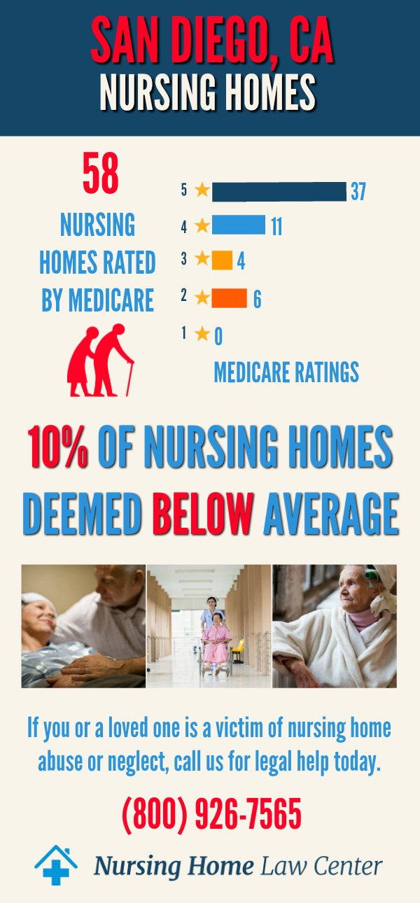 San Diego, CA Nursing Home Ratings Graph