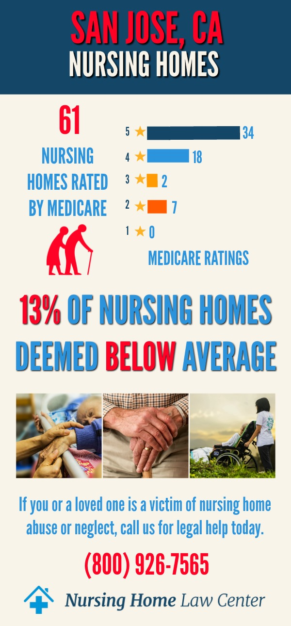 San Jose, CA Nursing Home Ratings Graph