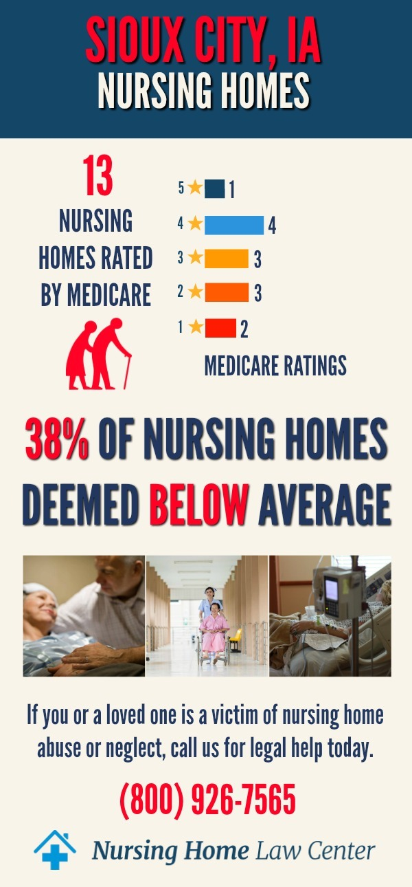 Sioux City IA Nursing Home Ratings Graph