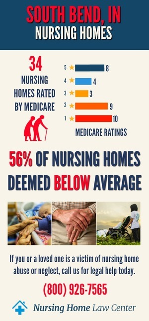 South Bend, IN Nursing Home Ratings Graph