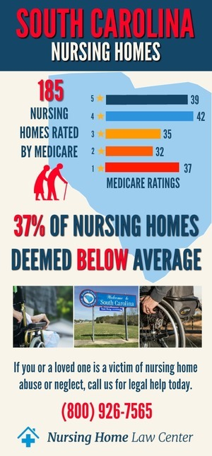South Carolina Nursing Homes Ratings Graph