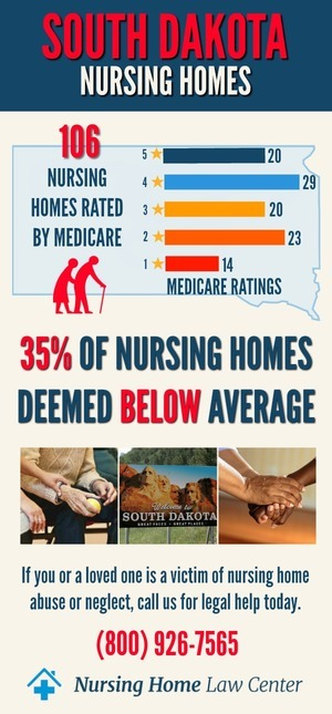 South Dakota Nursing Homes Ratings Graph