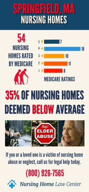 Springfield MA Nursing Home Ratings Graph
