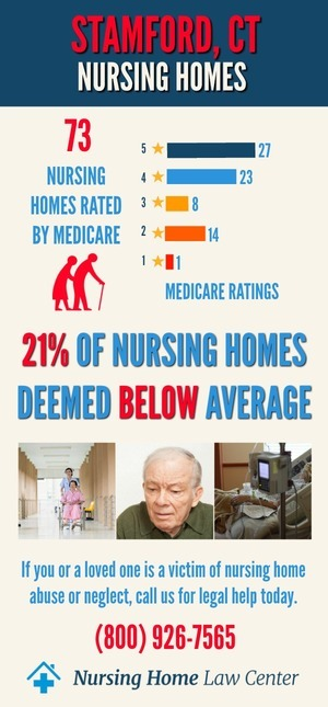 Stamford CT Nursing Home Ratings Graph