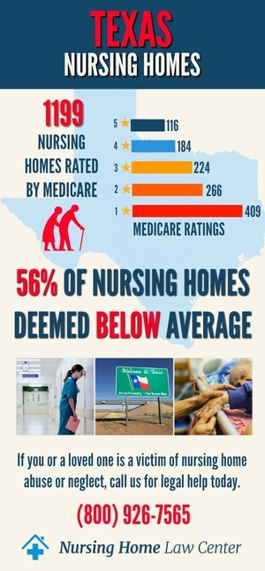 Texas Nursing Homes Ratings Graph
