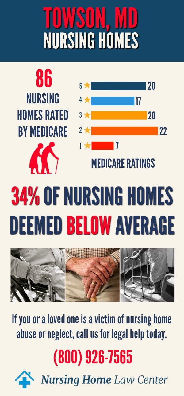 Towson Maryland Nursing Home Ratings Graph