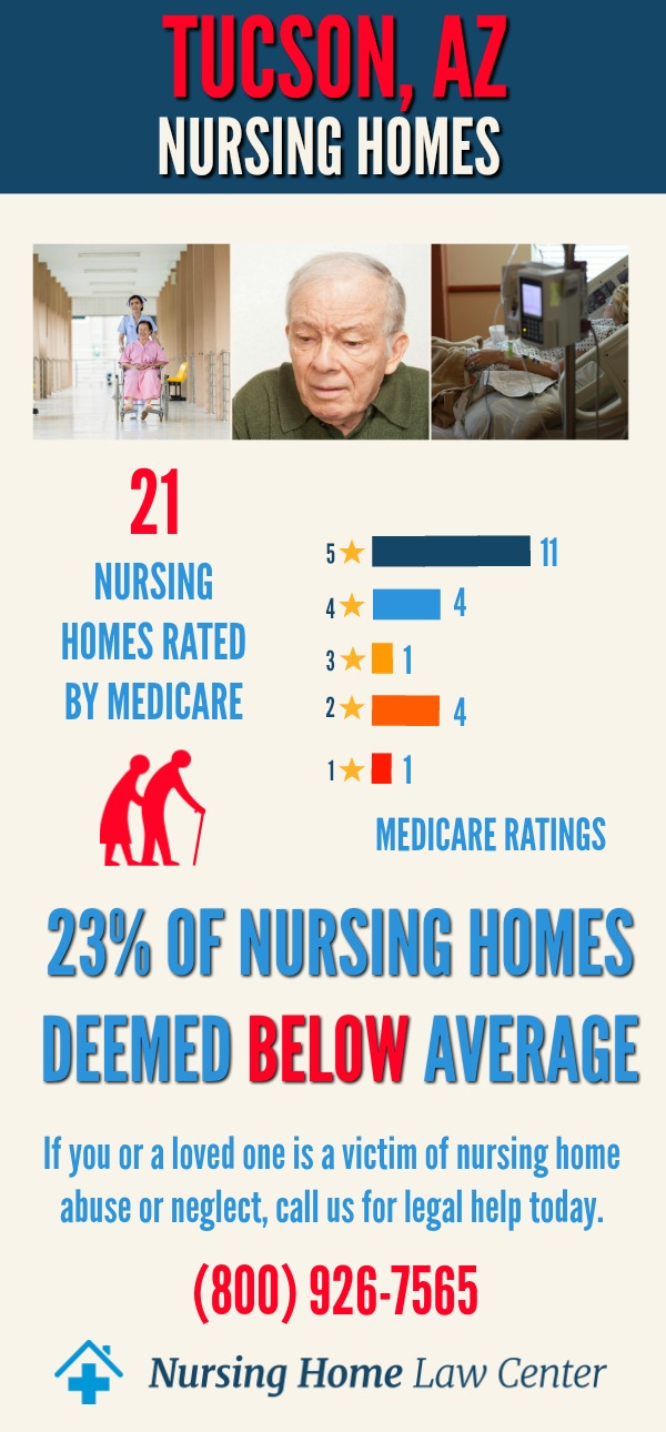 Tucson, AZ Nursing Home Ratings Graph