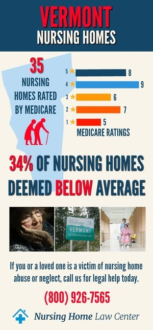 Vermont Nursing Homes Ratings Graph