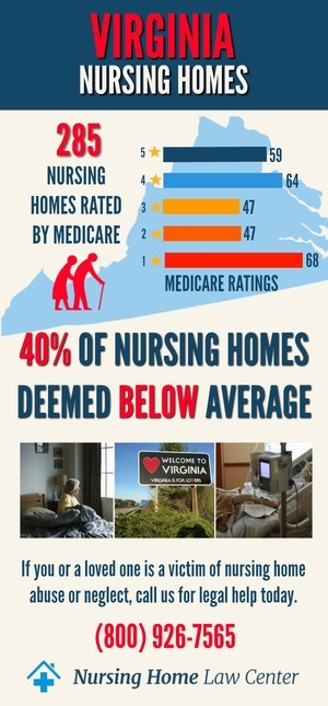 Virginia Nursing Homes Abuse Lawyer Stats