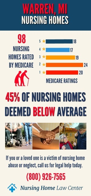 Warren, MI Nursing Home Ratings Graph