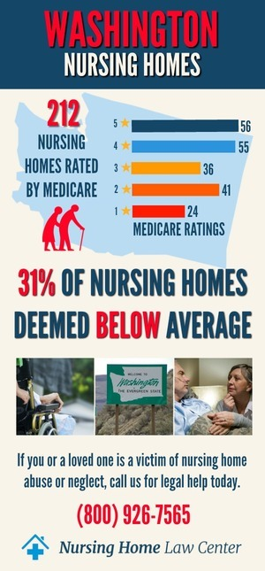 Washington Nursing Homes Ratings Graph