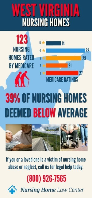 West Virginia Nursing Homes Ratings Graph