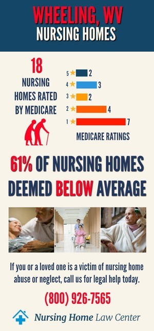 Wheeling WV Nursing Home Ratings Graph