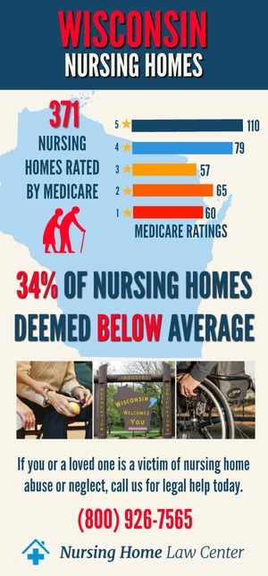 Wisconsin Nursing Homes Ratings Graph