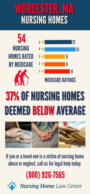 Worcester MA Nursing Home Ratings Graph