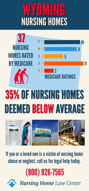 Wyoming Nursing Homes Ratings Graph