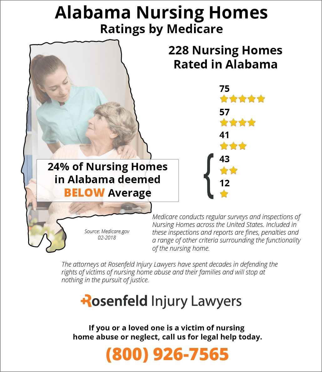 Nursing home residents sexual rights