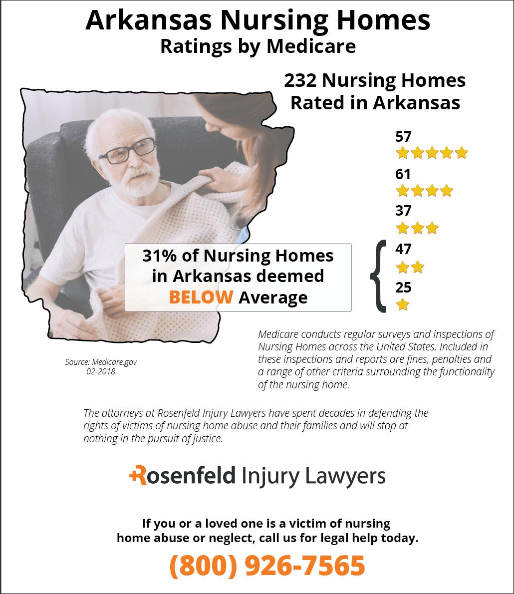 Nursing Homes In Arkansas Ratings