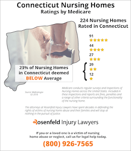Connecticut Nursing Homes Ratings