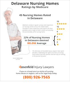 Delaware Nursing Homes Ratings