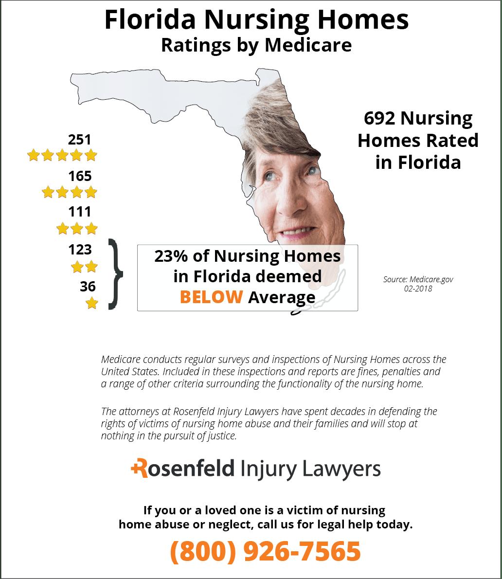 Nursing Home Neglect Lawyers Jacksonville