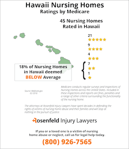 Hawaii Nursing Homes Ratings