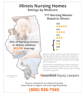 Illinois Nursing Homes Ratings by Medicare