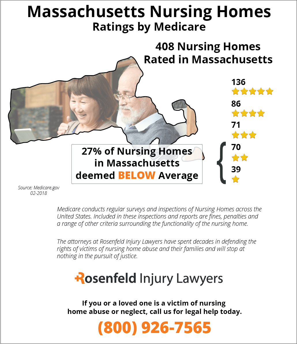 massachusetts nursing home neglect attorneys bed sore lawyers
